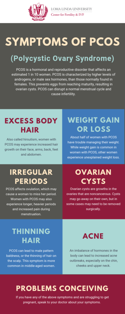 Symptoms of PCOS Infographic | Loma Linda Center for Fertility & IVF